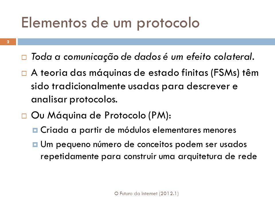 Elementos de um protocolo