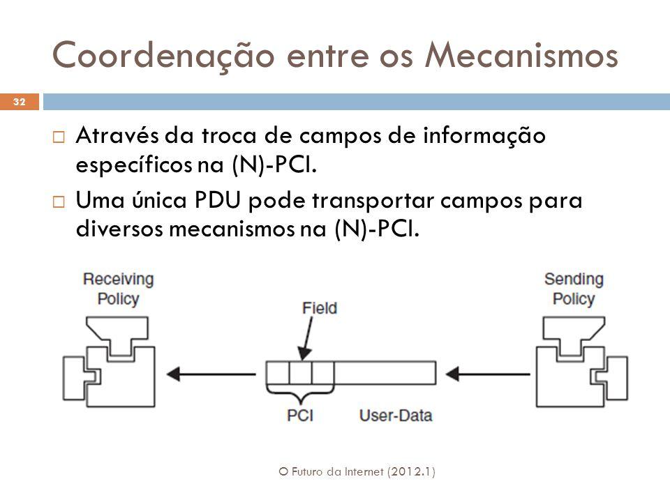 Coordenação entre os Mecanismos