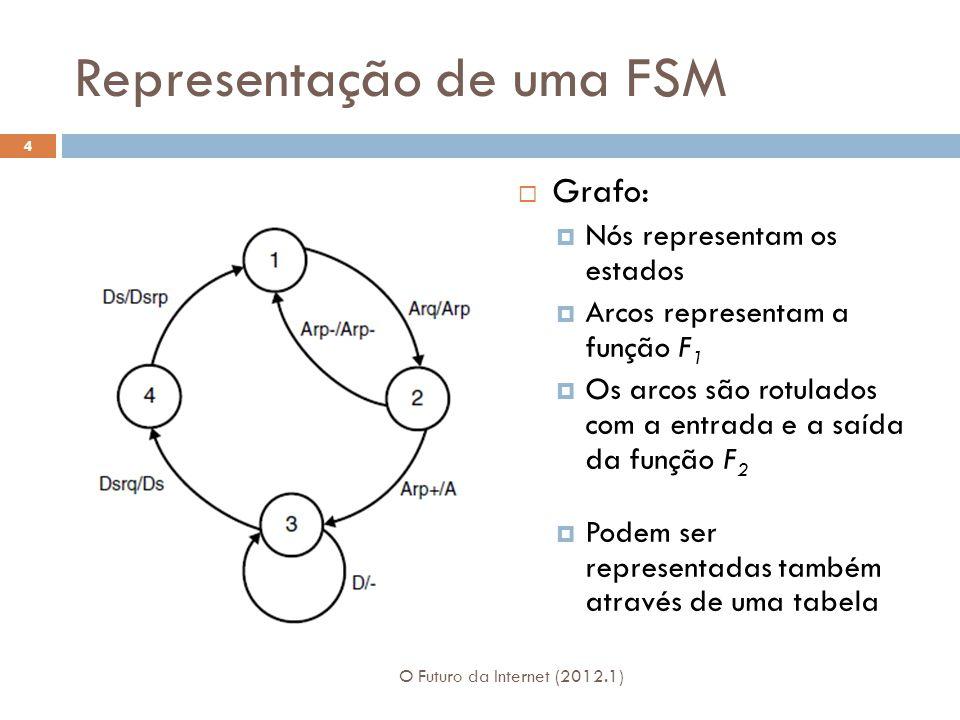 Representação de uma FSM