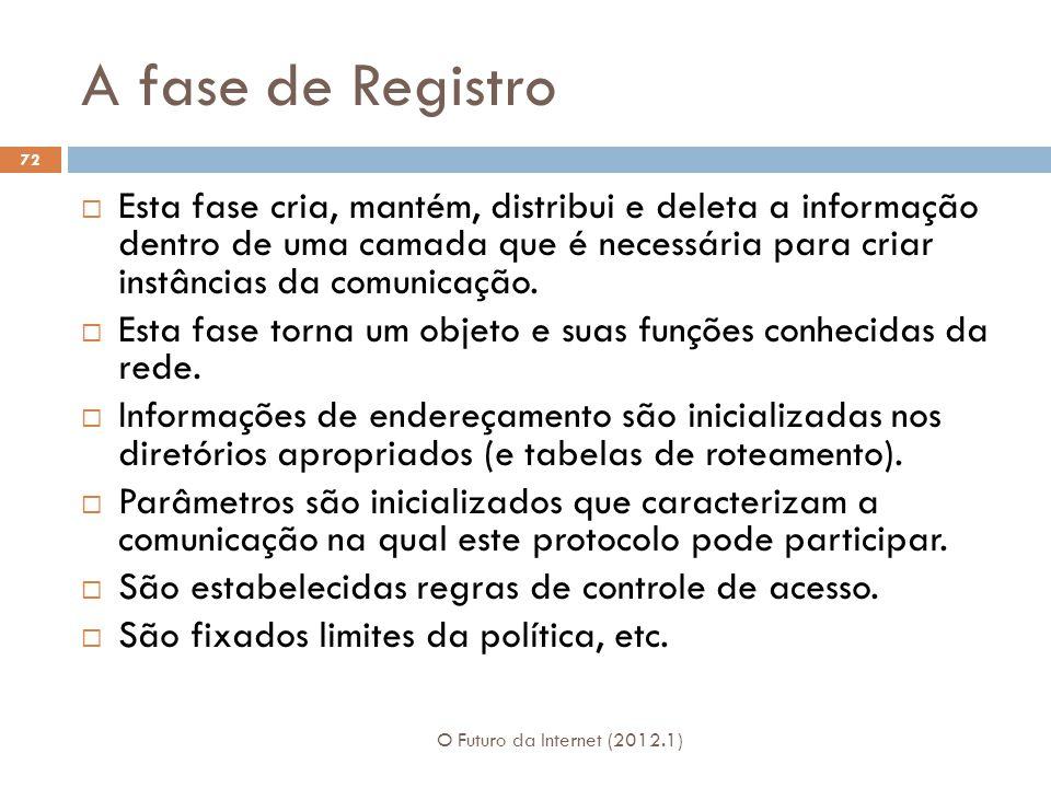 A fase de Registro