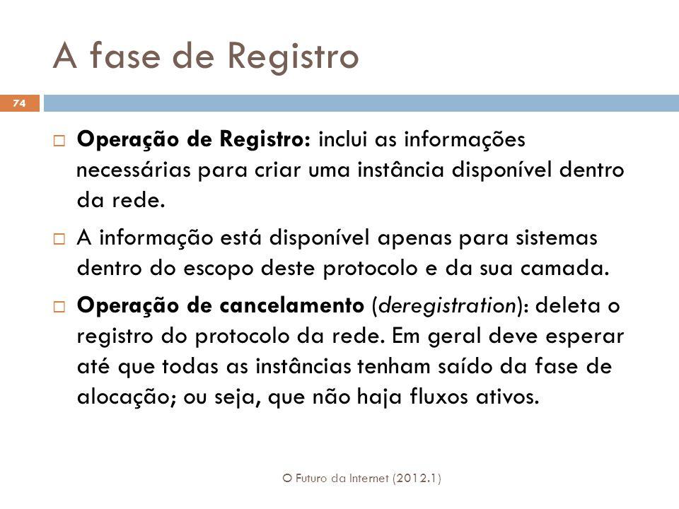 A fase de Registro Operação de Registro: inclui as informações necessárias para criar uma instância disponível dentro da rede.