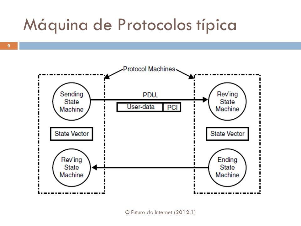 Máquina de Protocolos típica