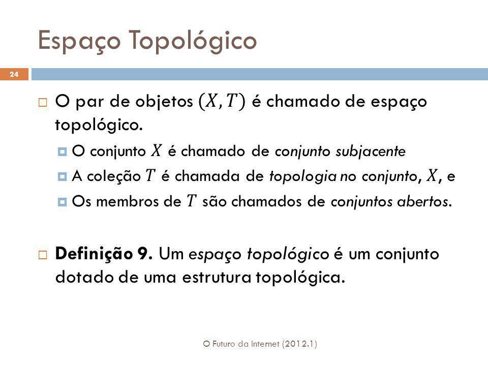 Espaço Topológico O par de objetos (𝑋,𝑇) é chamado de espaço topológico. O conjunto 𝑋 é chamado de conjunto subjacente.