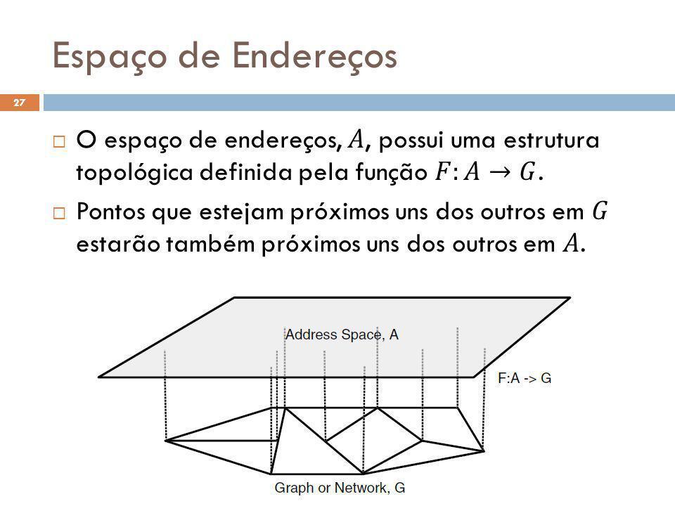 Espaço de Endereços O espaço de endereços, 𝐴, possui uma estrutura topológica definida pela função 𝐹:𝐴→𝐺.