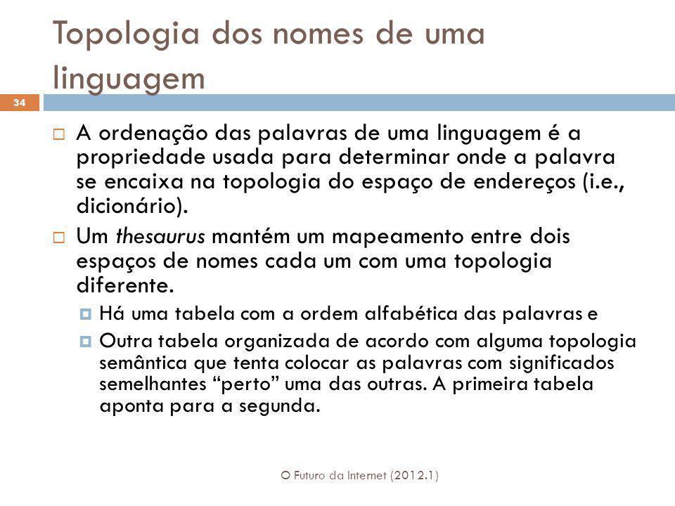 Topologia dos nomes de uma linguagem