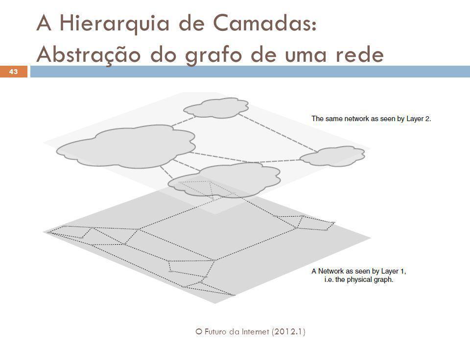 A Hierarquia de Camadas: Abstração do grafo de uma rede