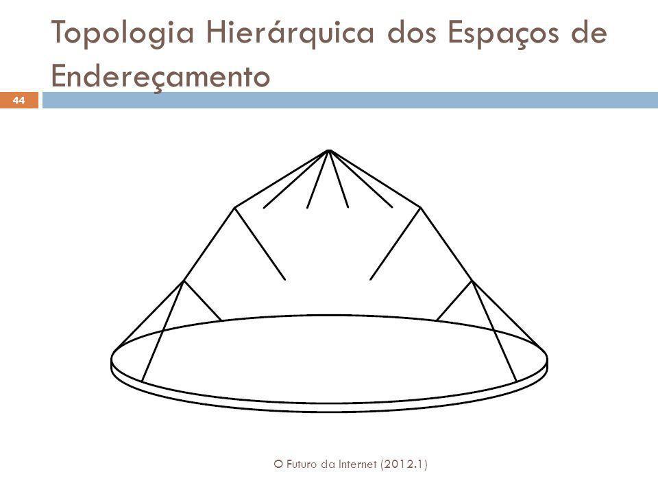 Topologia Hierárquica dos Espaços de Endereçamento