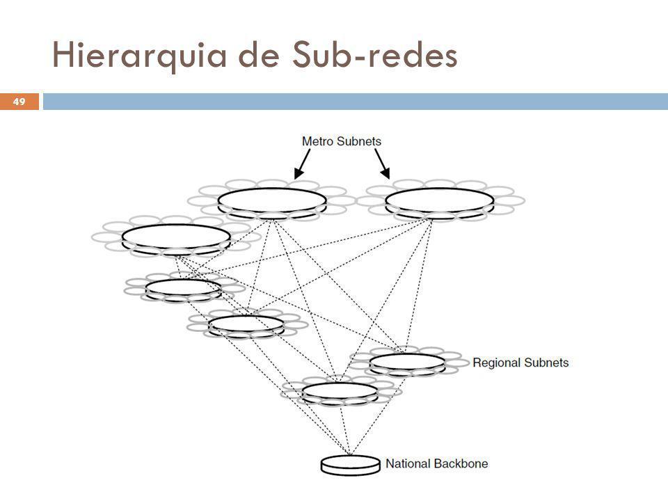 Hierarquia de Sub-redes