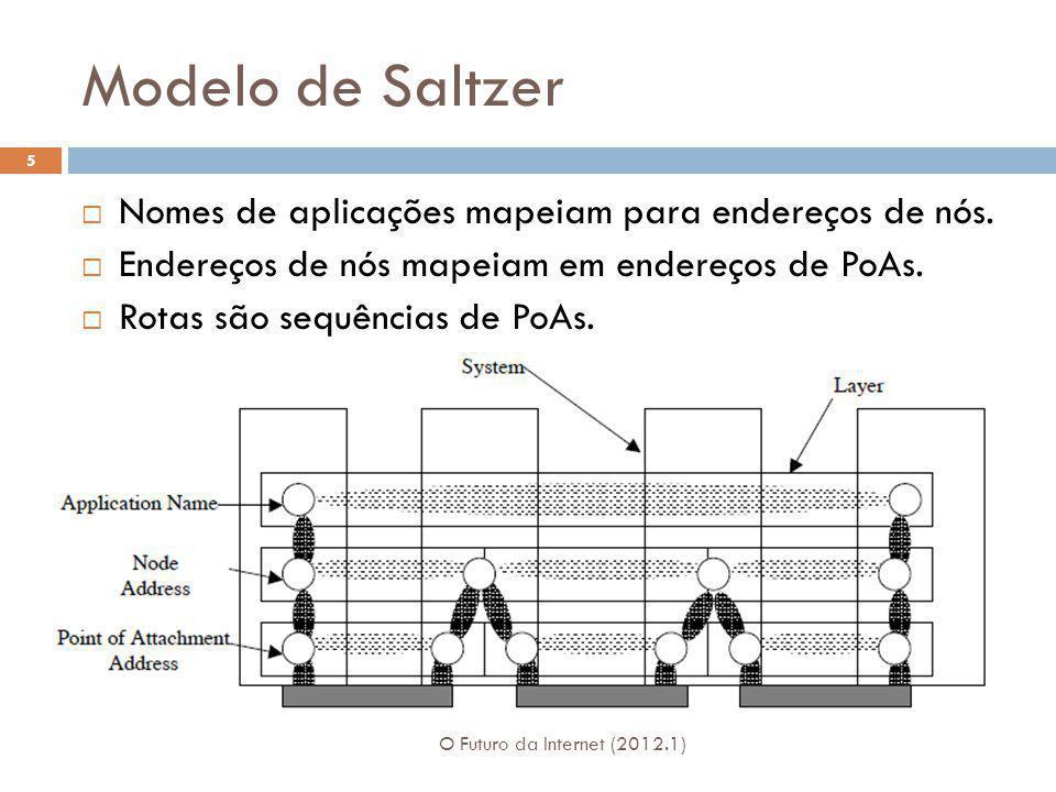 Modelo de Saltzer Nomes de aplicações mapeiam para endereços de nós.