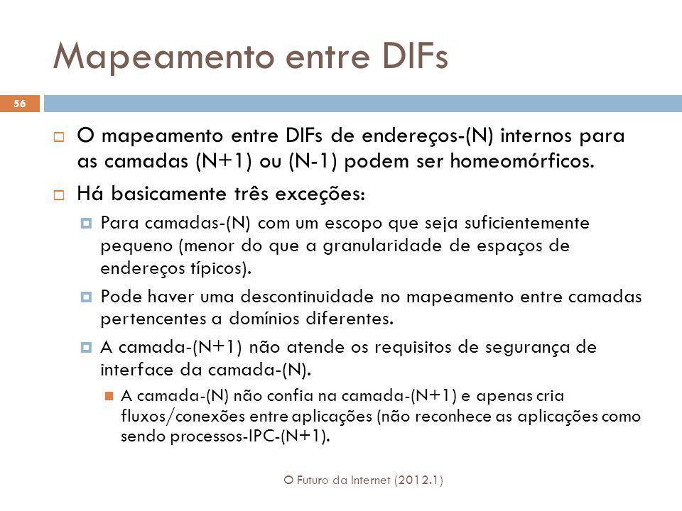 Mapeamento entre DIFs O mapeamento entre DIFs de endereços-(N) internos para as camadas (N+1) ou (N-1) podem ser homeomórficos.