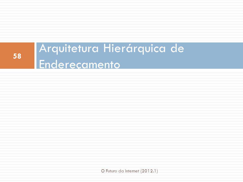 Arquitetura Hierárquica de Endereçamento