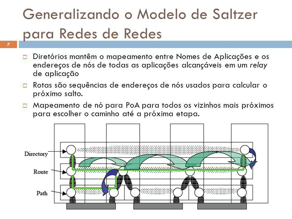 Generalizando o Modelo de Saltzer para Redes de Redes