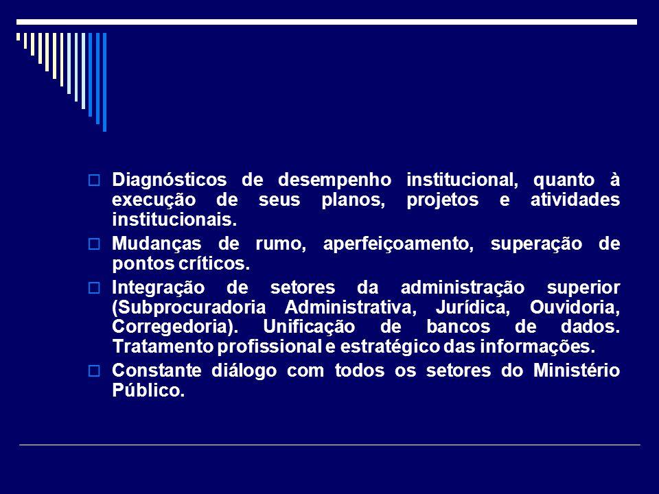 Diagnósticos de desempenho institucional, quanto à execução de seus planos, projetos e atividades institucionais.