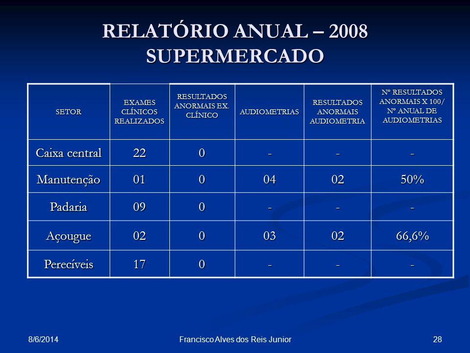 RELATÓRIO ANUAL – 2008 SUPERMERCADO