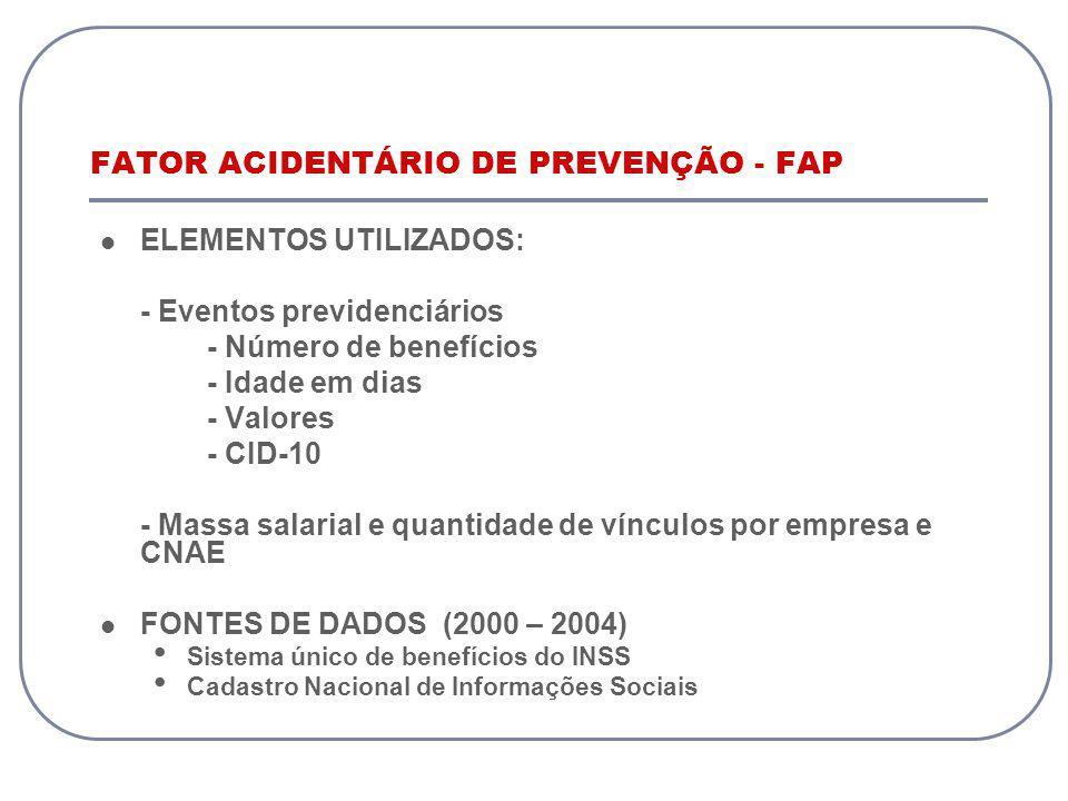 FATOR ACIDENTÁRIO DE PREVENÇÃO - FAP
