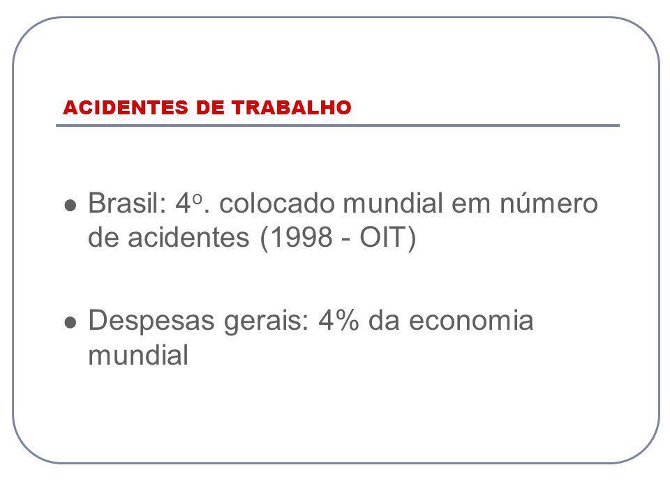 Brasil: 4o. colocado mundial em número de acidentes (1998 - OIT)