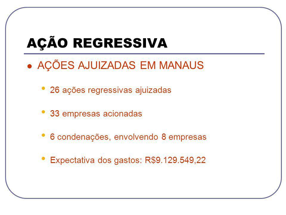 AÇÃO REGRESSIVA AÇÕES AJUIZADAS EM MANAUS