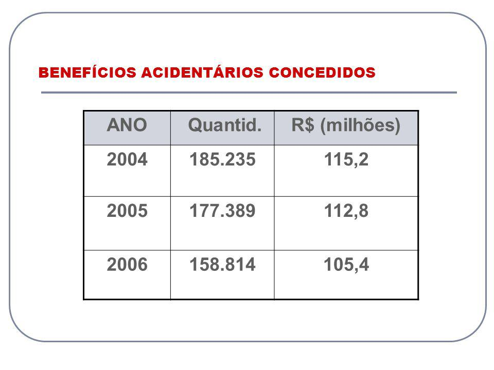 BENEFÍCIOS ACIDENTÁRIOS CONCEDIDOS