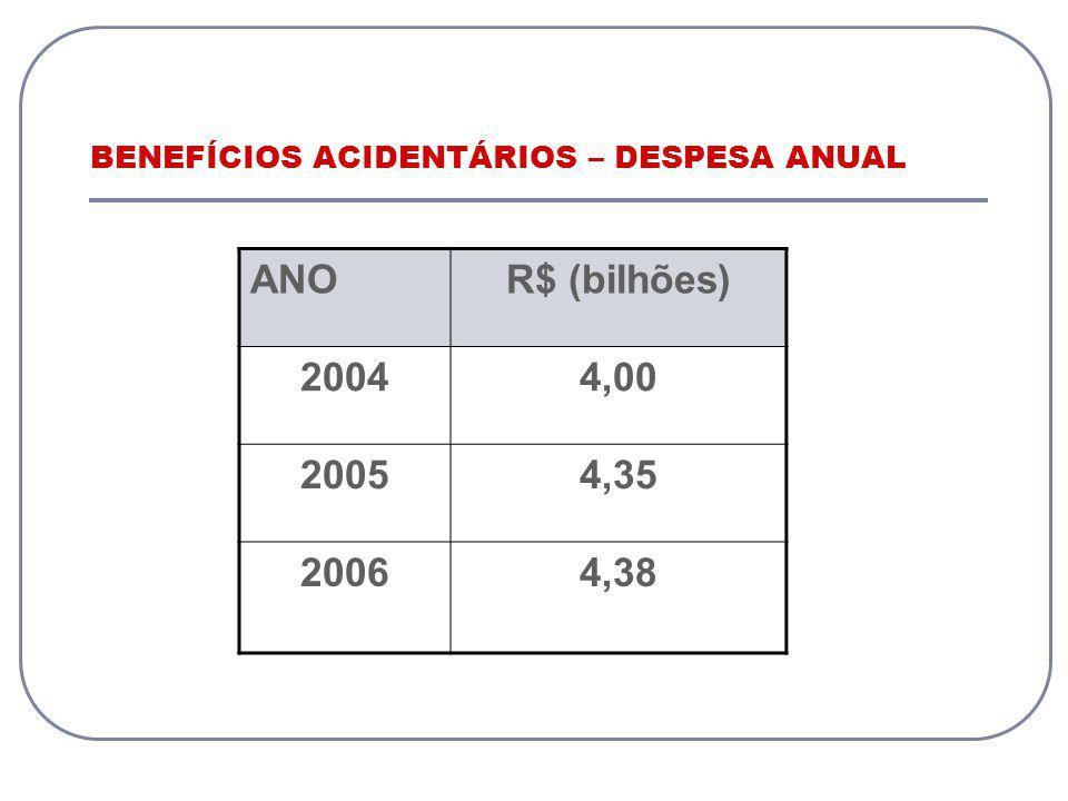 BENEFÍCIOS ACIDENTÁRIOS – DESPESA ANUAL
