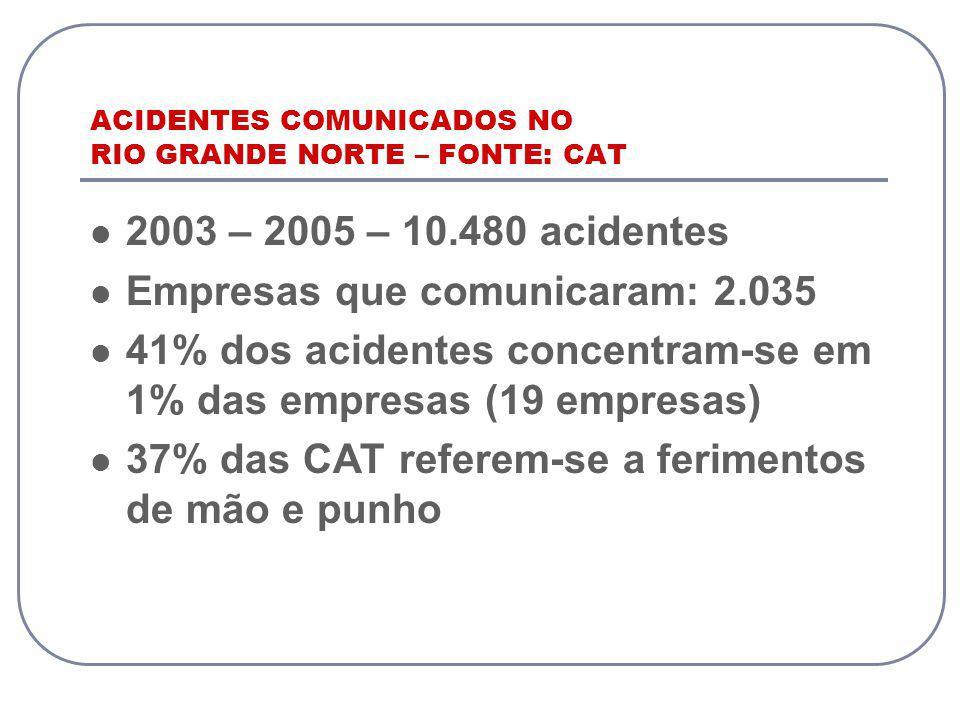 ACIDENTES COMUNICADOS NO RIO GRANDE NORTE – FONTE: CAT