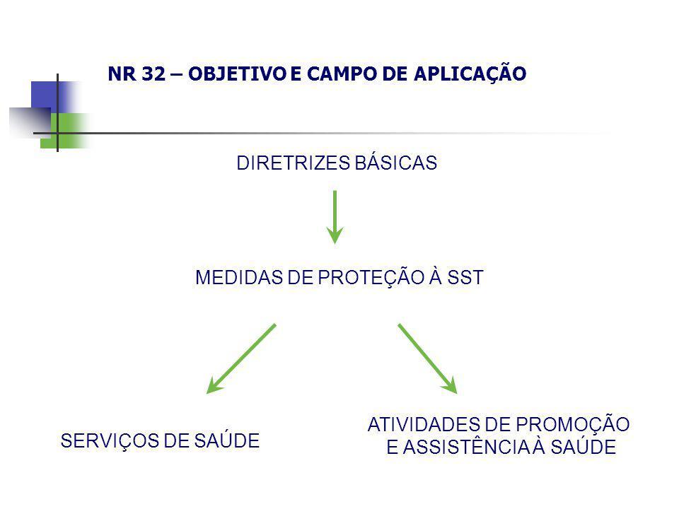 NR 32 – OBJETIVO E CAMPO DE APLICAÇÃO
