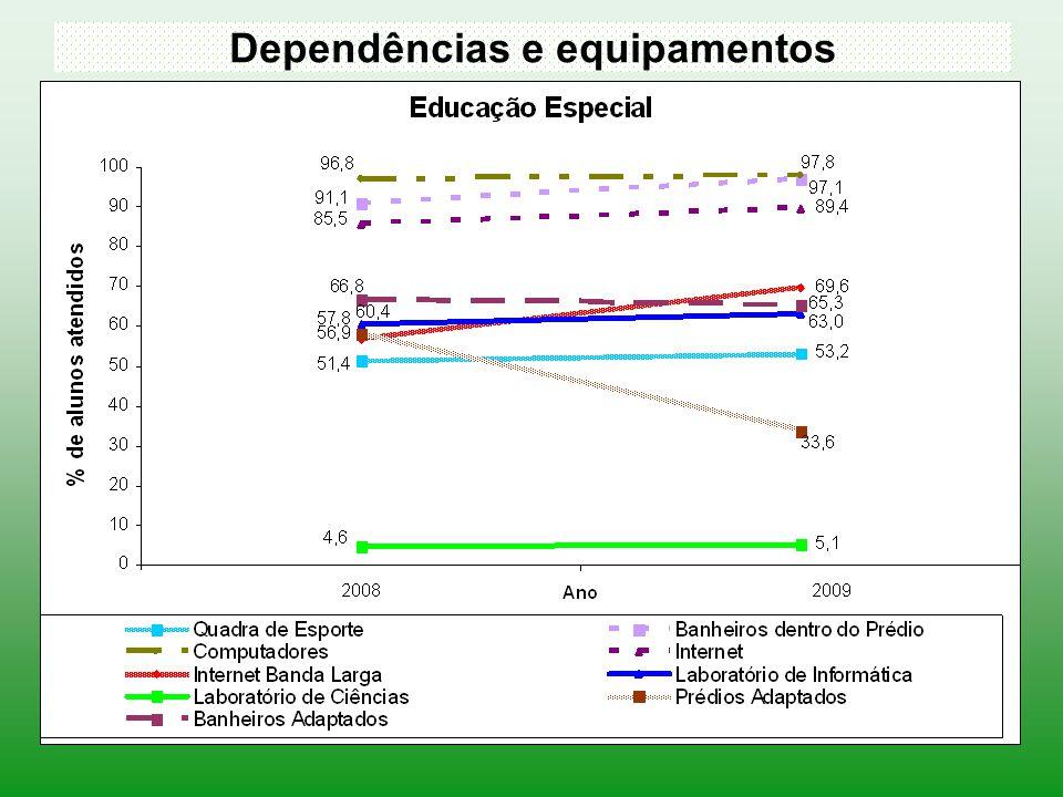 Dependências e equipamentos