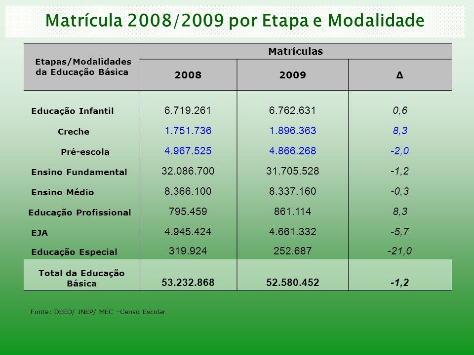 Matrícula 2008/2009 por Etapa e Modalidade