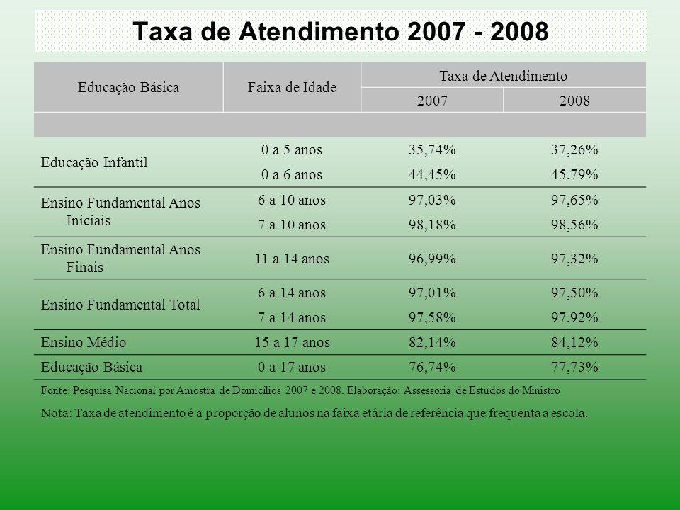 Taxa de Atendimento 2007 - 2008 Educação Básica Faixa de Idade