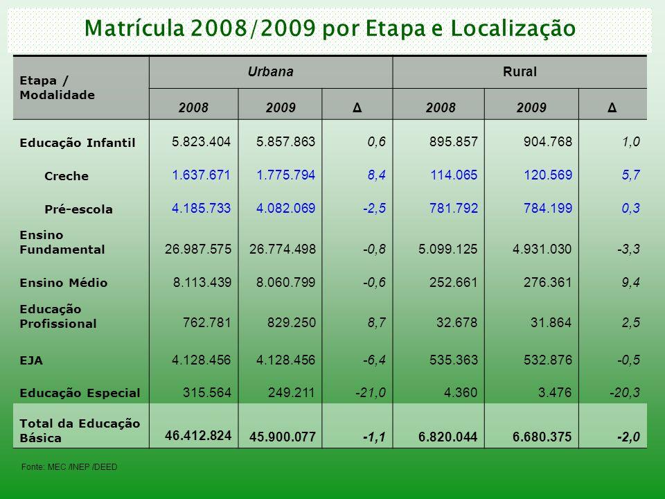 Matrícula 2008/2009 por Etapa e Localização