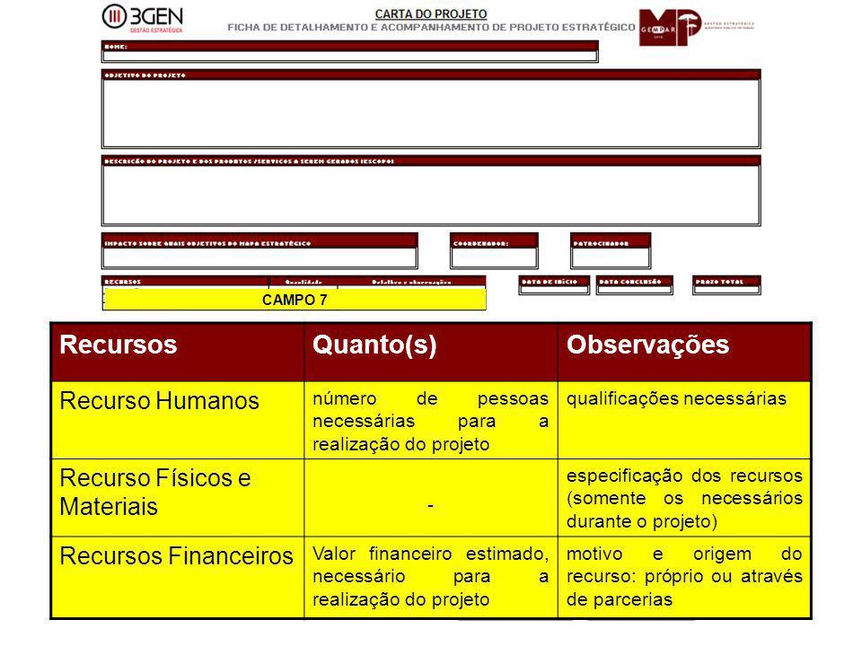 Recursos Quanto(s) Observações Recurso Humanos