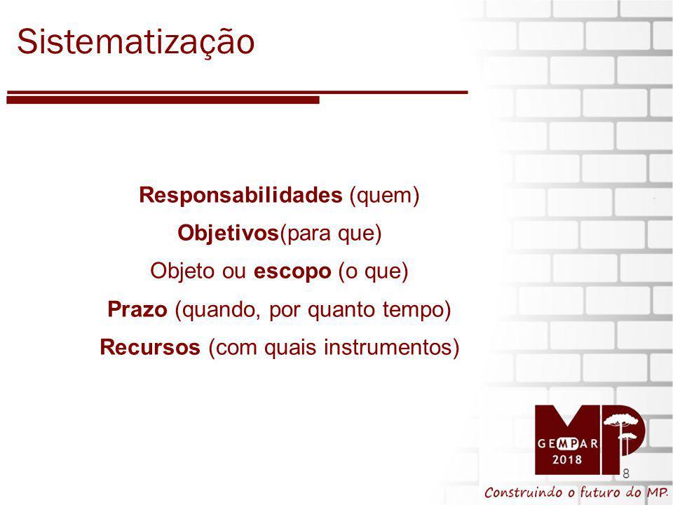 Sistematização Responsabilidades (quem) Objetivos(para que)