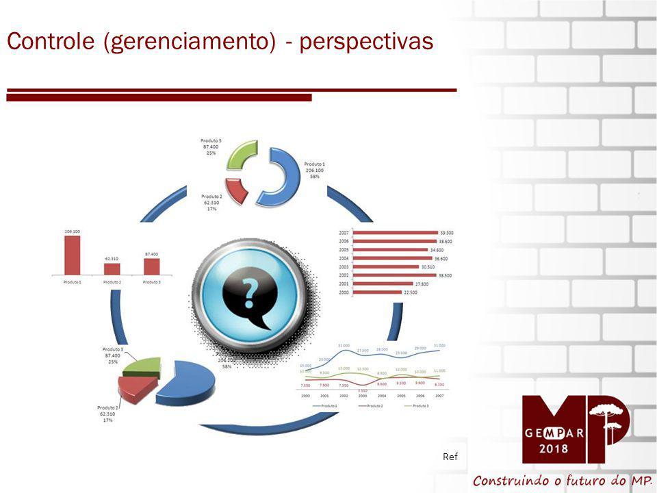 Controle (gerenciamento) - perspectivas