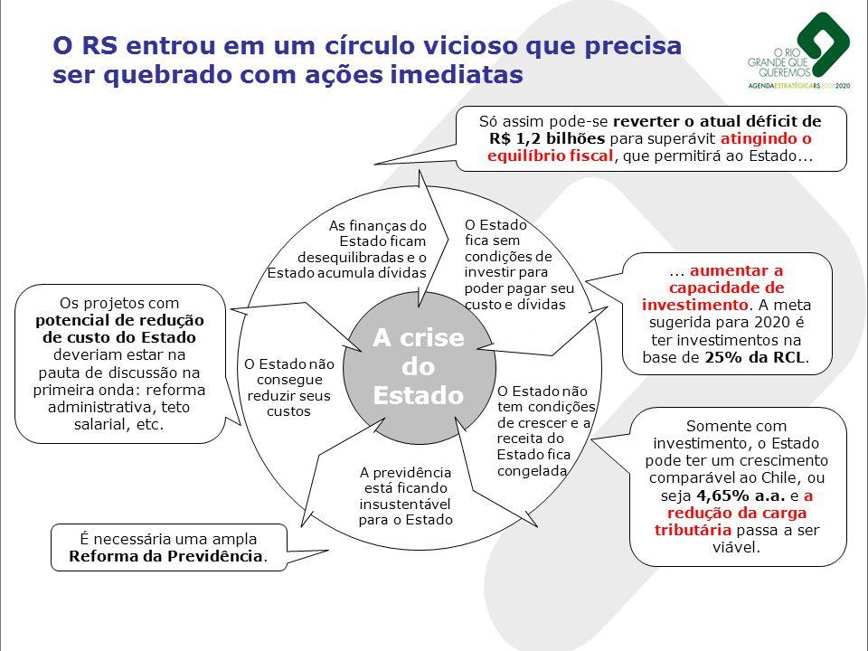 O RS entrou em um círculo vicioso que precisa ser quebrado com ações imediatas