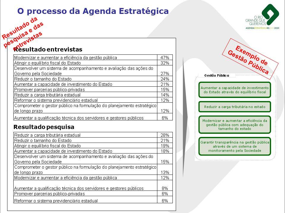 O processo da Agenda Estratégica