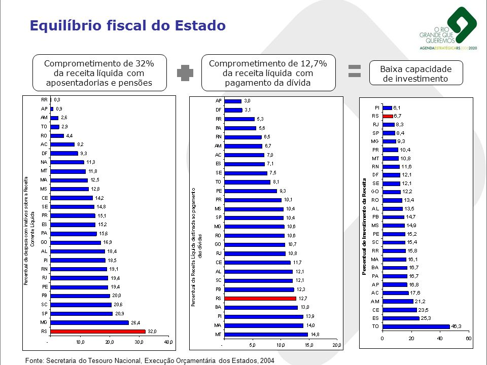 Equilíbrio fiscal do Estado