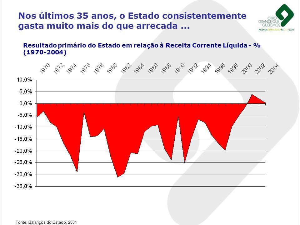Nos últimos 35 anos, o Estado consistentemente gasta muito mais do que arrecada ...