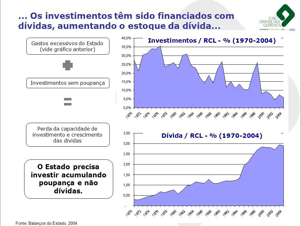 ... Os investimentos têm sido financiados com dívidas, aumentando o estoque da dívida...