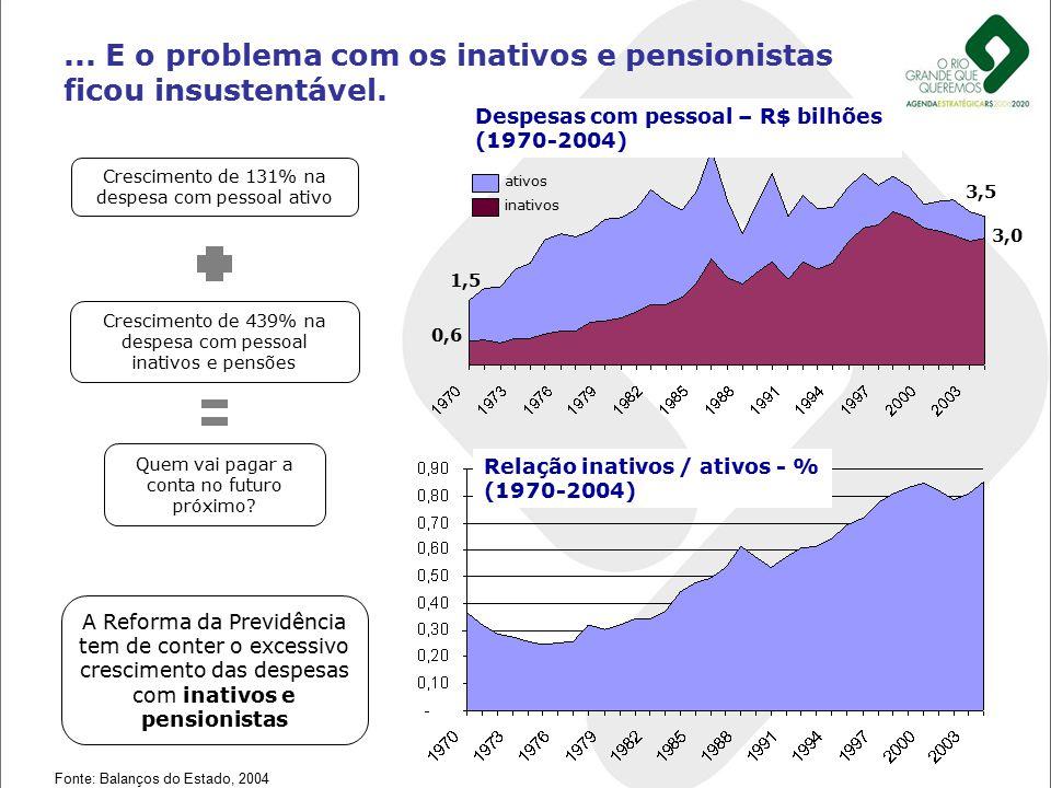 ... E o problema com os inativos e pensionistas ficou insustentável.