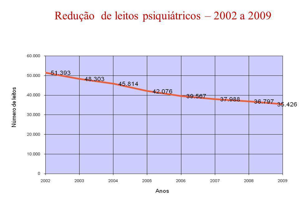Redução de leitos psiquiátricos – 2002 a 2009