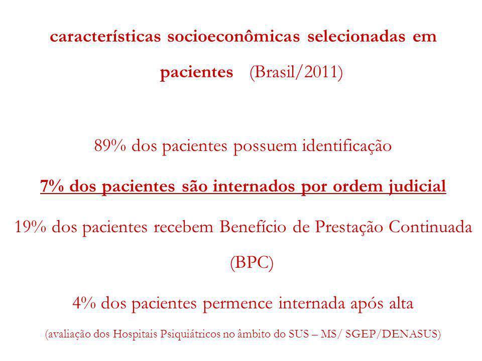 7% dos pacientes são internados por ordem judicial