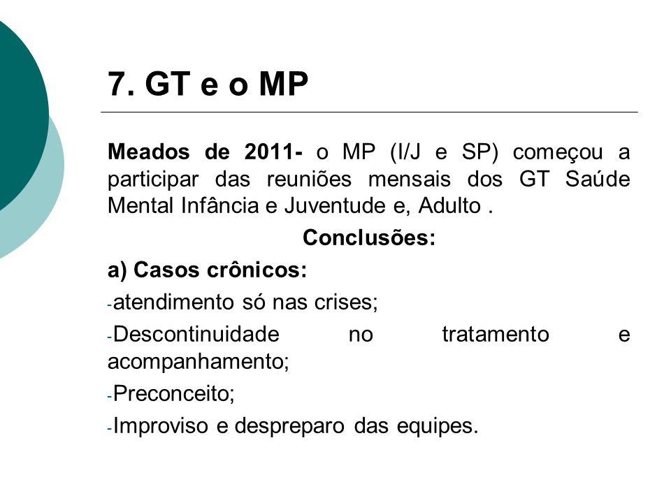 7. GT e o MP Meados de 2011- o MP (I/J e SP) começou a participar das reuniões mensais dos GT Saúde Mental Infância e Juventude e, Adulto .