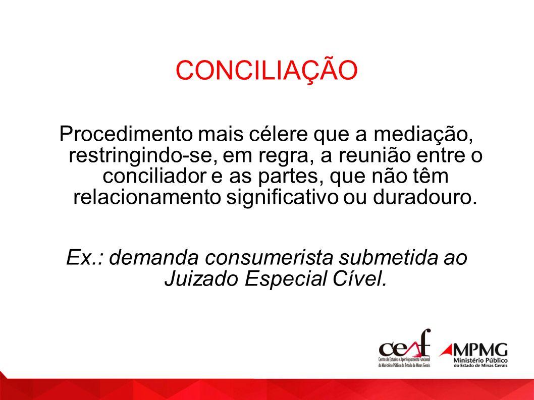 Ex.: demanda consumerista submetida ao Juizado Especial Cível.