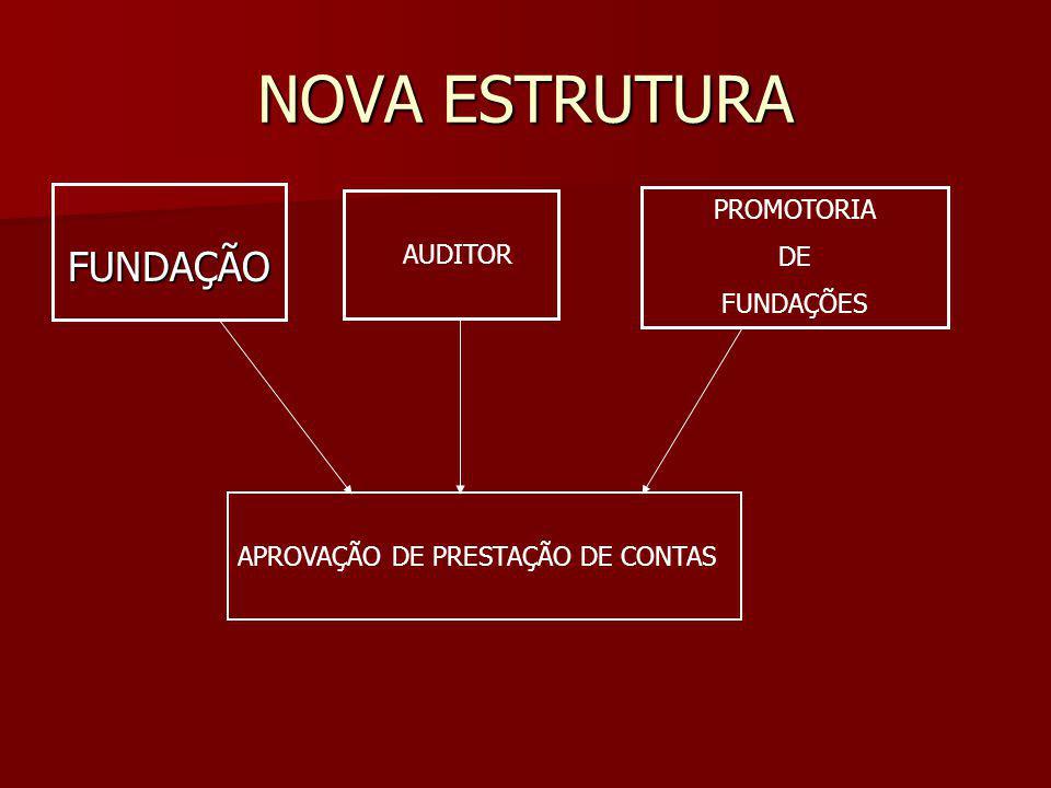 NOVA ESTRUTURA FUNDAÇÃO PROMOTORIA DE AUDITOR FUNDAÇÕES
