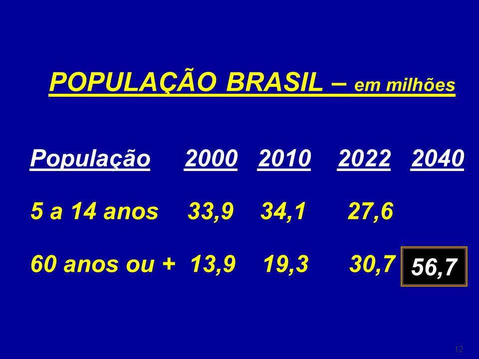 POPULAÇÃO BRASIL – em milhões
