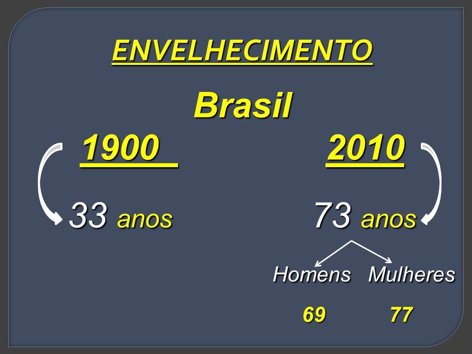 ENVELHECIMENTO Brasil. 1900 2010. 33 anos 73 anos. Homens Mulheres.