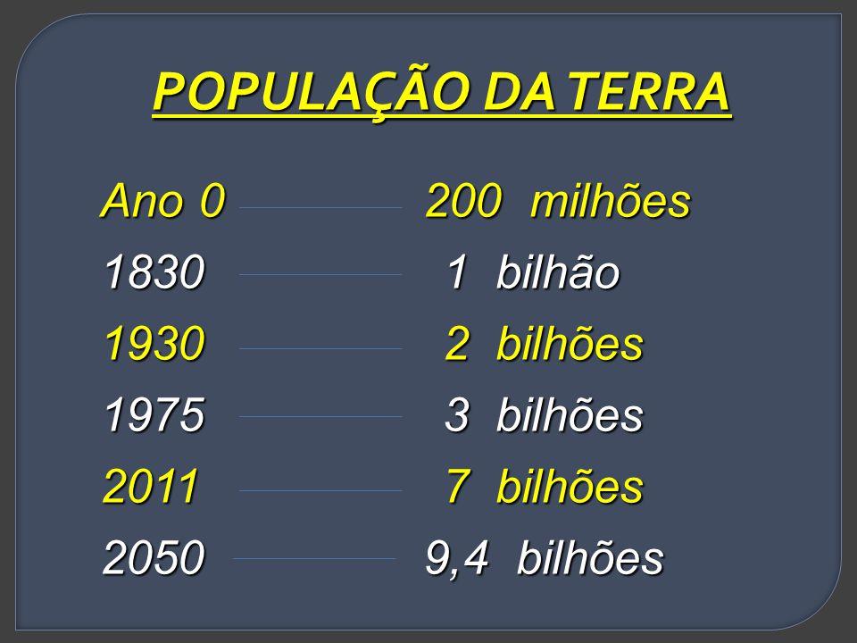 POPULAÇÃO DA TERRA Ano 0 200 milhões 1830 1 bilhão 1930 2 bilhões