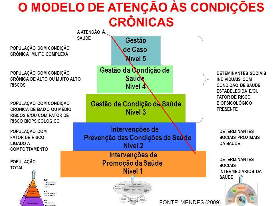 O MODELO DE ATENÇÃO ÀS CONDIÇÕES CRÔNICAS