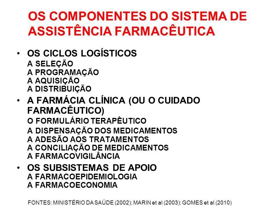 OS COMPONENTES DO SISTEMA DE ASSISTÊNCIA FARMACÊUTICA