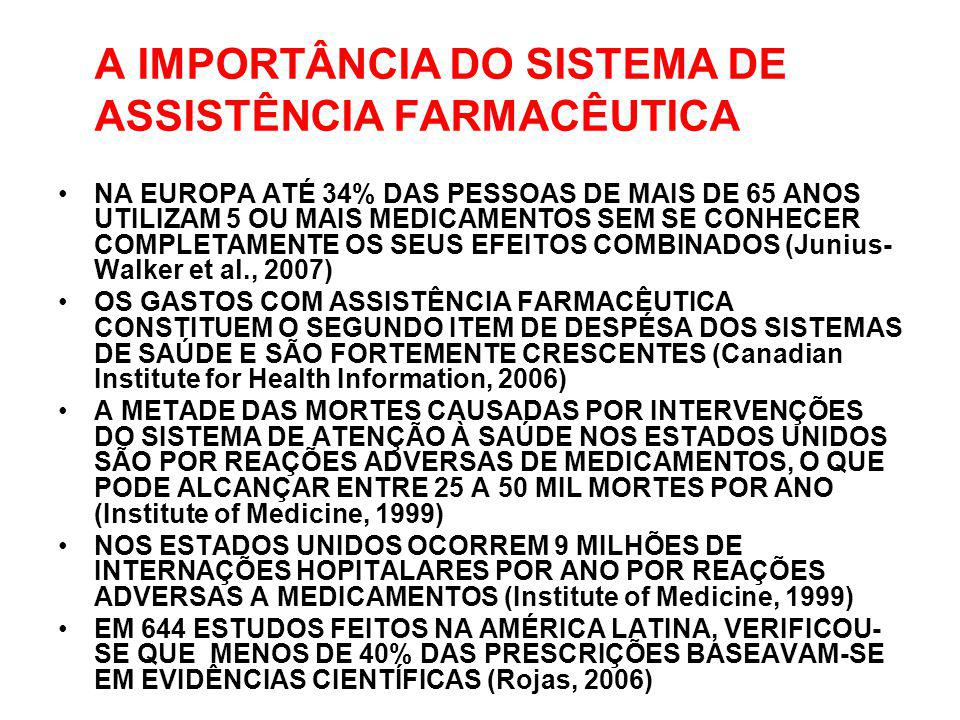 A IMPORTÂNCIA DO SISTEMA DE ASSISTÊNCIA FARMACÊUTICA