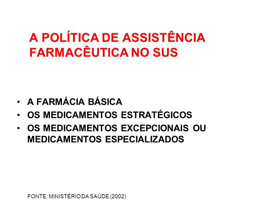 A POLÍTICA DE ASSISTÊNCIA FARMACÊUTICA NO SUS